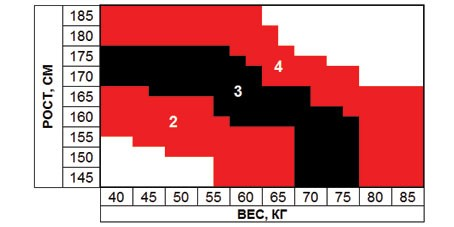 Размерная таблица колготок Gatta
