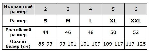 Размерная таблица для трусиков Lormar